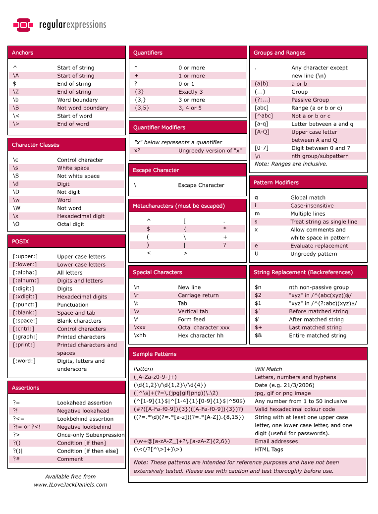 Regular Expressions Cheatsheet